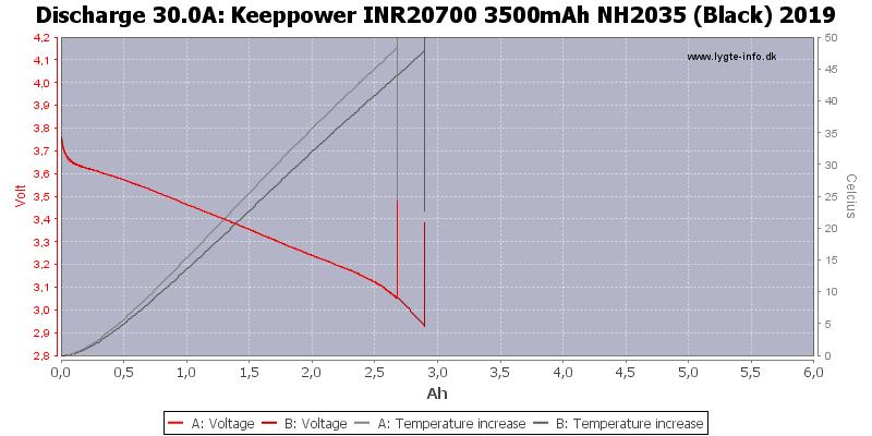 Keeppower%20INR20700%203500mAh%20NH2035%20(Black)%202019-Temp-30.0