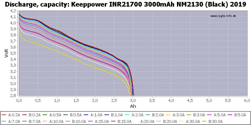 Keeppower%20INR21700%203000mAh%20NM2130%20(Black)%202019-Capacity