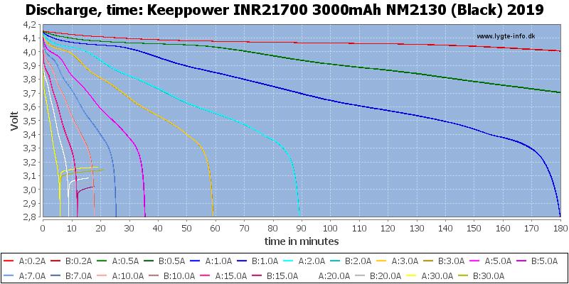 Keeppower%20INR21700%203000mAh%20NM2130%20(Black)%202019-CapacityTime