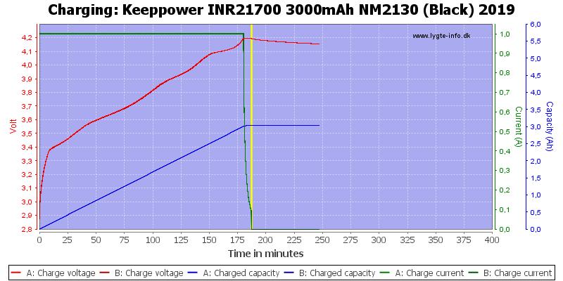 Keeppower%20INR21700%203000mAh%20NM2130%20(Black)%202019-Charge