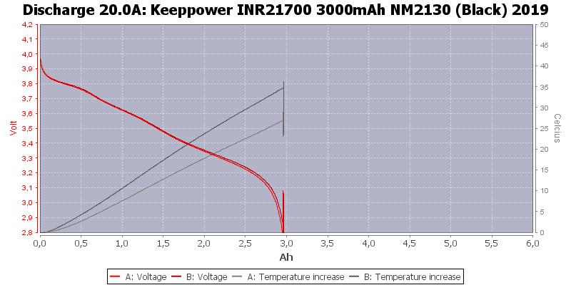 Keeppower%20INR21700%203000mAh%20NM2130%20(Black)%202019-Temp-20.0