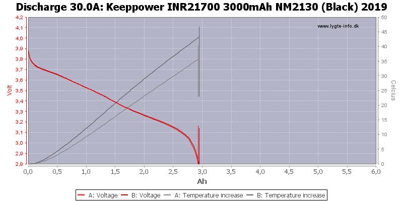Keeppower%20INR21700%203000mAh%20NM2130%20(Black)%202019-Temp-30.0