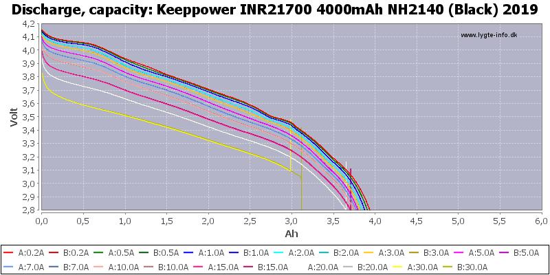 Keeppower%20INR21700%204000mAh%20NH2140%20(Black)%202019-Capacity