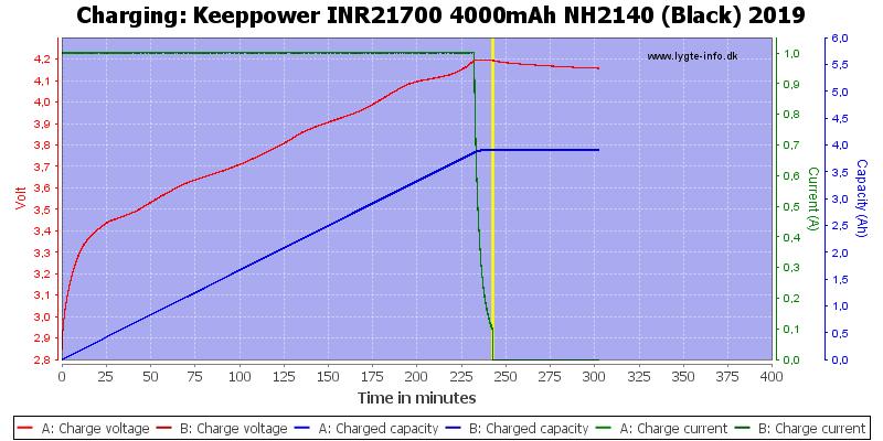 Keeppower%20INR21700%204000mAh%20NH2140%20(Black)%202019-Charge