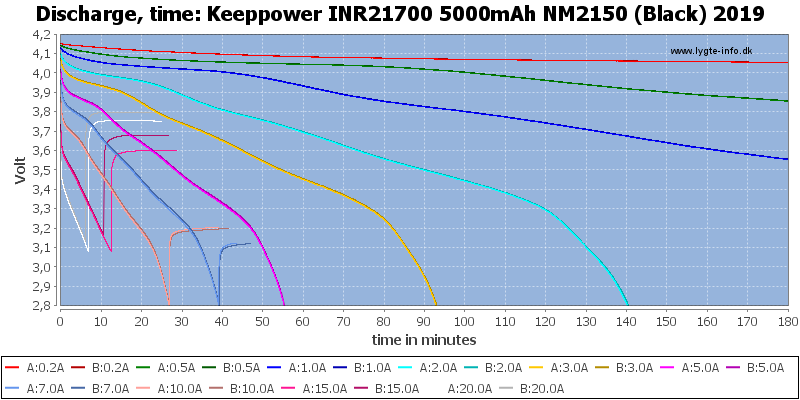 Keeppower%20INR21700%205000mAh%20NM2150%20(Black)%202019-CapacityTime