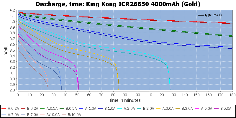 King%20Kong%20ICR26650%204000mAh%20(Gold)-CapacityTime