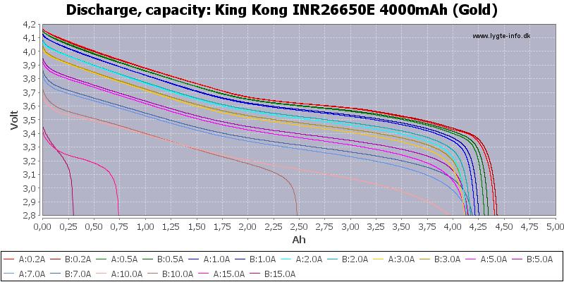 King%20Kong%20INR26650E%204000mAh%20(Gold)-Capacity