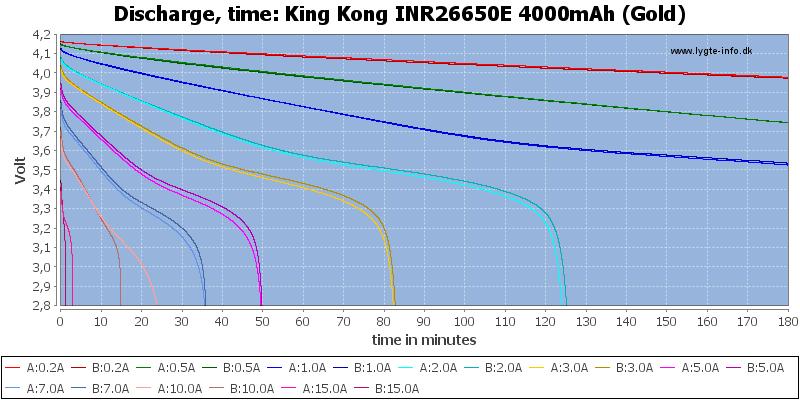 King%20Kong%20INR26650E%204000mAh%20(Gold)-CapacityTime
