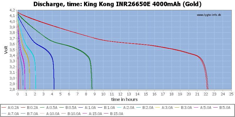 King%20Kong%20INR26650E%204000mAh%20(Gold)-CapacityTimeHours