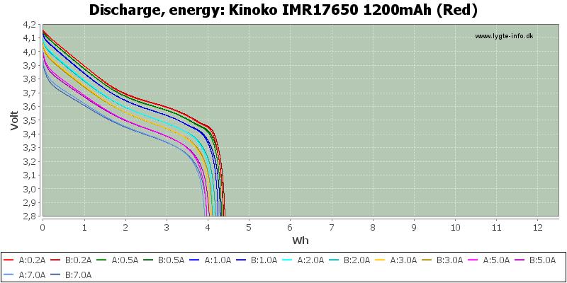 Kinoko%20IMR17650%201200mAh%20(Red)-Energy