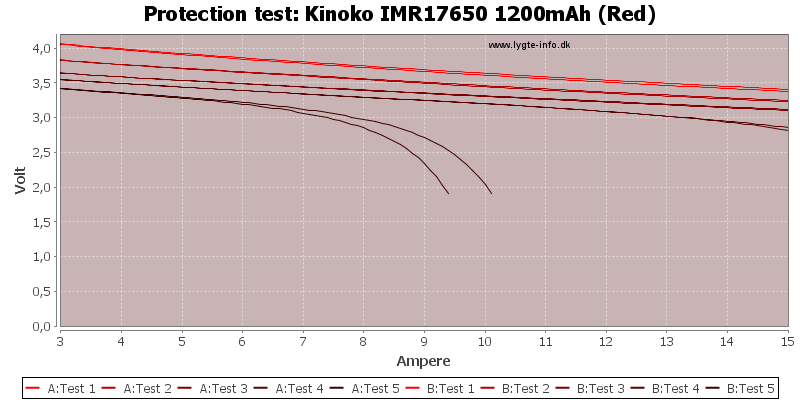 Kinoko%20IMR17650%201200mAh%20(Red)-TripCurrent