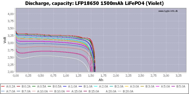 LFP18650%201500mAh%20LiFePO4%20(Violet)-Capacity