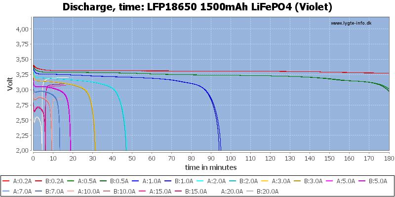 LFP18650%201500mAh%20LiFePO4%20(Violet)-CapacityTime