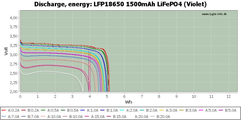LFP18650%201500mAh%20LiFePO4%20(Violet)-Energy
