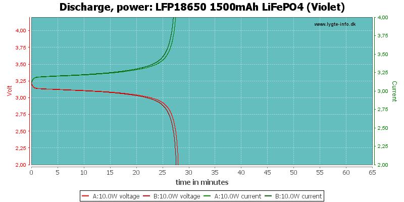 LFP18650%201500mAh%20LiFePO4%20(Violet)-PowerLoadTime
