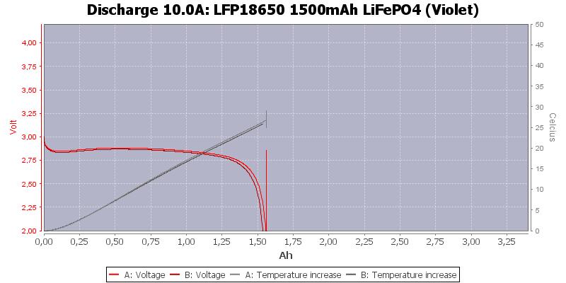 LFP18650%201500mAh%20LiFePO4%20(Violet)-Temp-10.0
