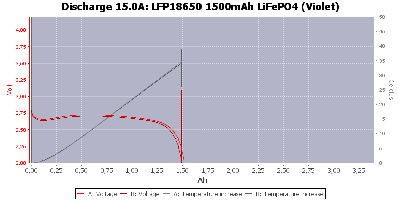 LFP18650%201500mAh%20LiFePO4%20(Violet)-Temp-15.0