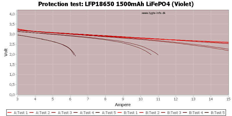 LFP18650%201500mAh%20LiFePO4%20(Violet)-TripCurrent