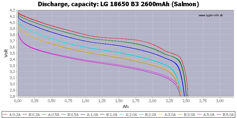 LG%2018650%20B3%202600mAh%20(Salmon)-Capacity