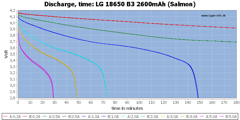 LG%2018650%20B3%202600mAh%20(Salmon)-CapacityTime