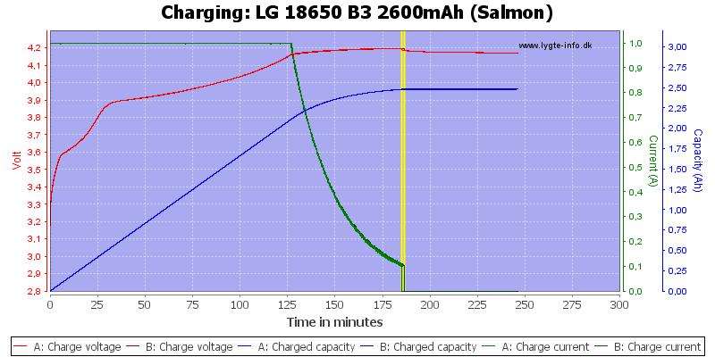 LG%2018650%20B3%202600mAh%20(Salmon)-Charge