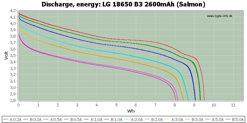LG%2018650%20B3%202600mAh%20(Salmon)-Energy