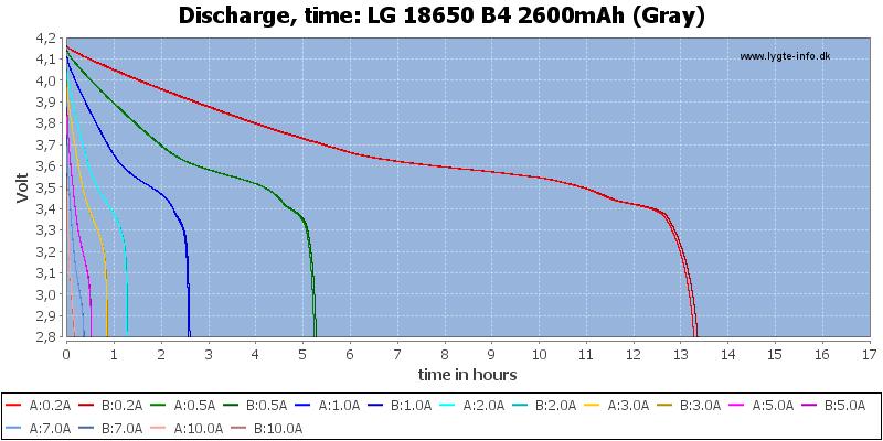 LG%2018650%20B4%202600mAh%20(Gray)-CapacityTimeHours