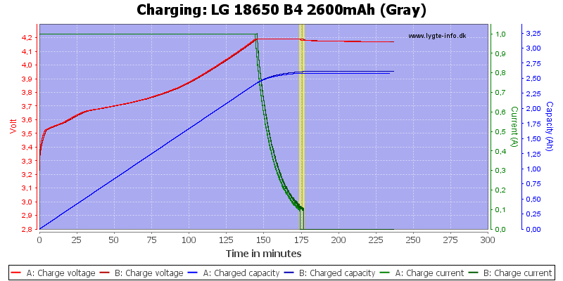 LG%2018650%20B4%202600mAh%20(Gray)-Charge