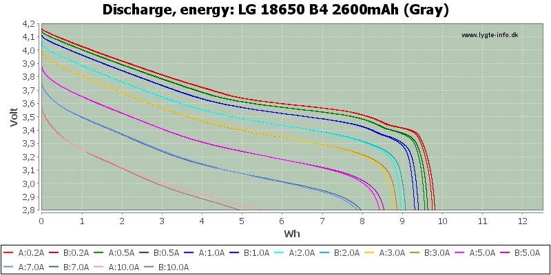 LG%2018650%20B4%202600mAh%20(Gray)-Energy
