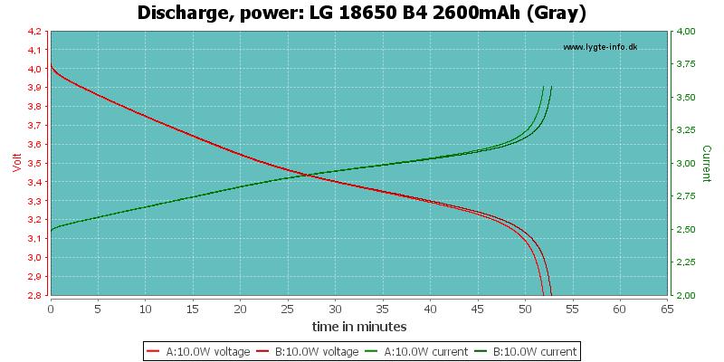 LG%2018650%20B4%202600mAh%20(Gray)-PowerLoadTime