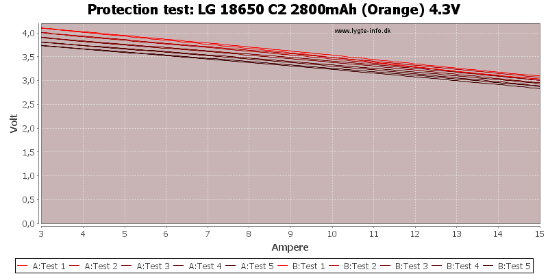 LG%2018650%20C2%202800mAh%20(Orange)%204.3V-TripCurrent