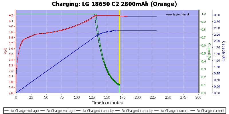 LG%2018650%20C2%202800mAh%20(Orange)-Charge