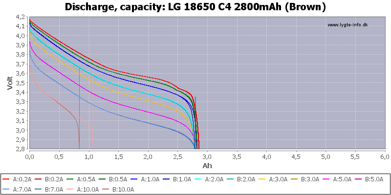 LG%2018650%20C4%202800mAh%20(Brown)-Capacity