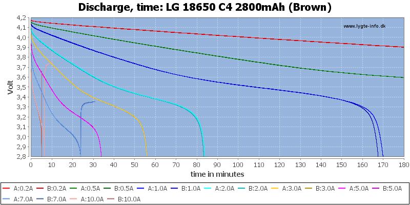 LG%2018650%20C4%202800mAh%20(Brown)-CapacityTime