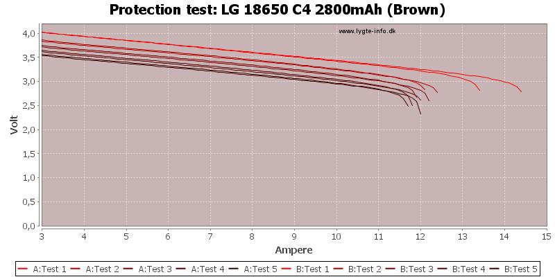 LG%2018650%20C4%202800mAh%20(Brown)-TripCurrent