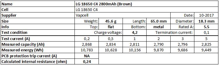 LG%2018650%20C4%202800mAh%20(Brown)-info