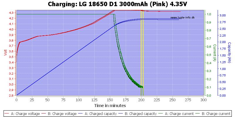 LG%2018650%20D1%203000mAh%20(Pink)%204.35V-Charge