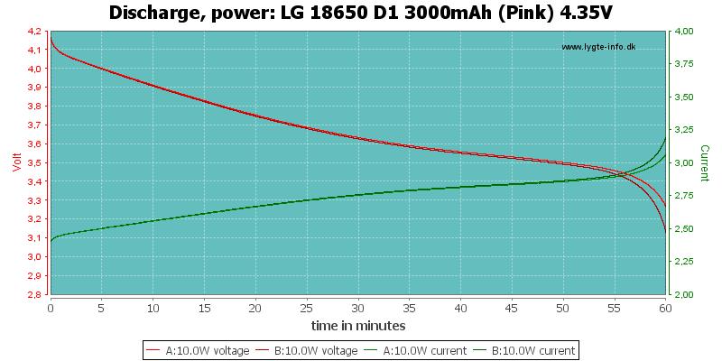 LG%2018650%20D1%203000mAh%20(Pink)%204.35V-PowerLoadTime