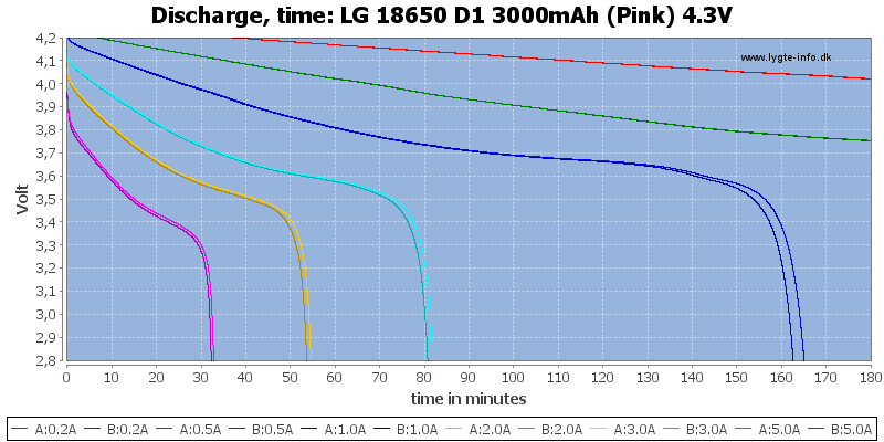 LG%2018650%20D1%203000mAh%20(Pink)%204.3V-CapacityTime