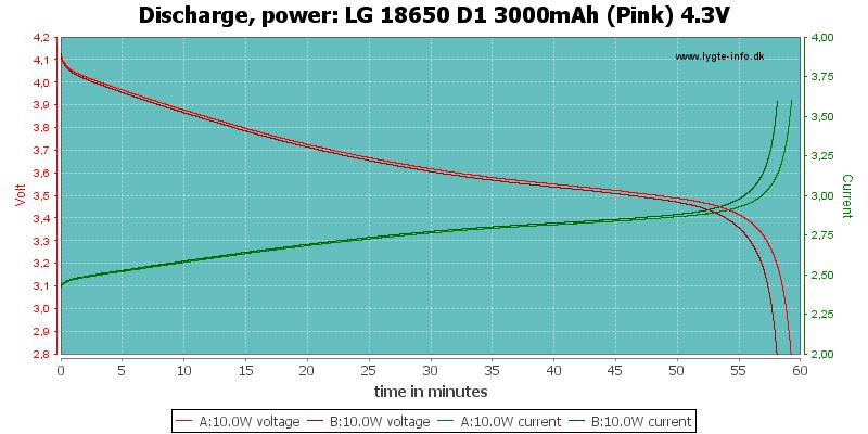 LG%2018650%20D1%203000mAh%20(Pink)%204.3V-PowerLoadTime