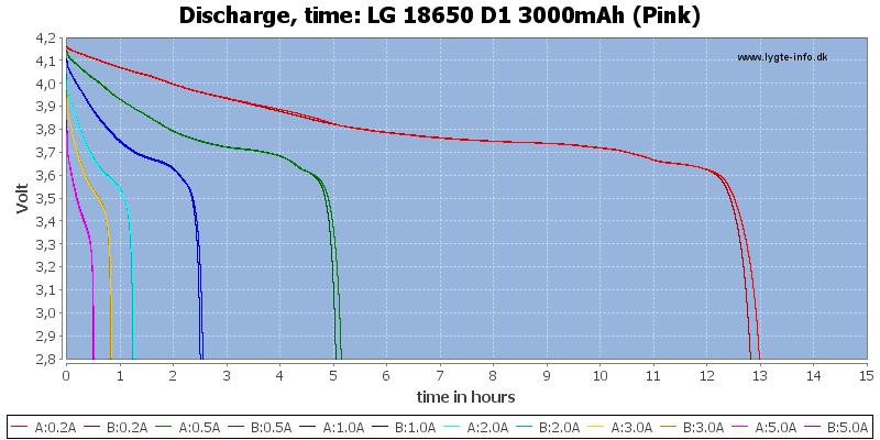LG%2018650%20D1%203000mAh%20(Pink)-CapacityTimeHours