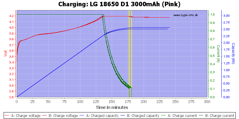 LG%2018650%20D1%203000mAh%20(Pink)-Charge