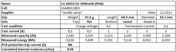 LG%2018650%20D1%203000mAh%20(Pink)-info