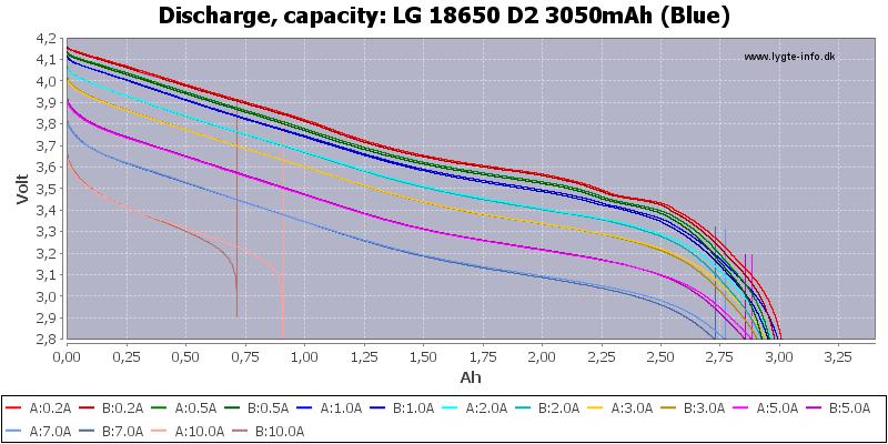 LG%2018650%20D2%203050mAh%20(Blue)-Capacity