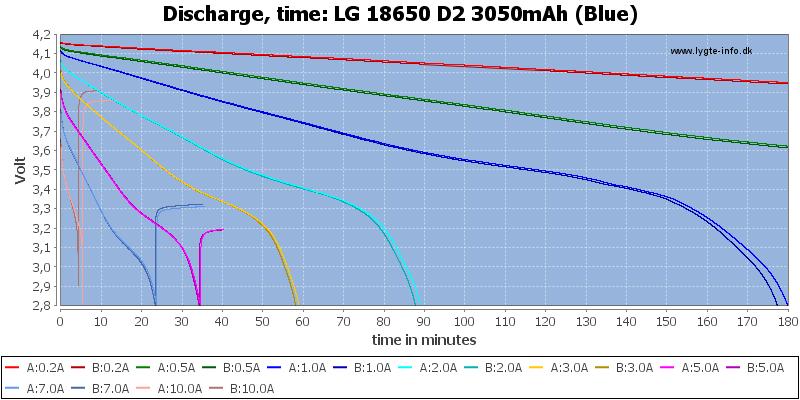 LG%2018650%20D2%203050mAh%20(Blue)-CapacityTime