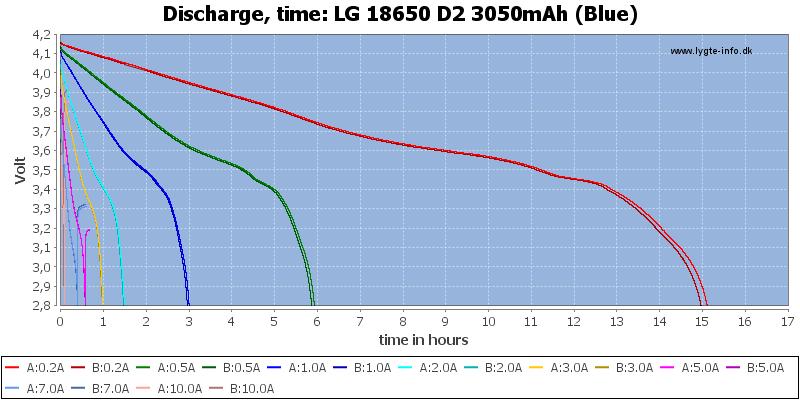 LG%2018650%20D2%203050mAh%20(Blue)-CapacityTimeHours