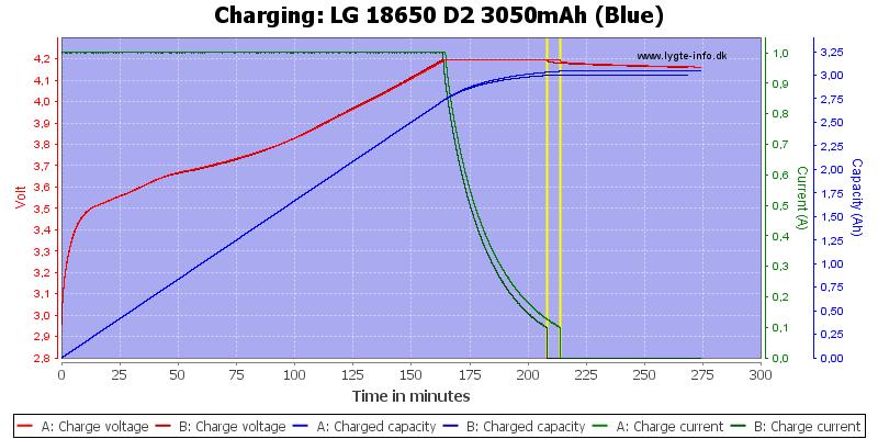LG%2018650%20D2%203050mAh%20(Blue)-Charge