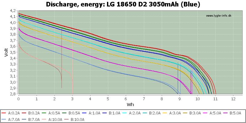 LG%2018650%20D2%203050mAh%20(Blue)-Energy