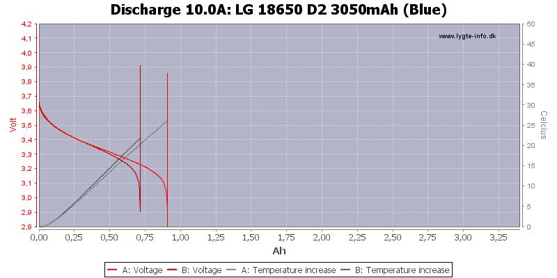 LG%2018650%20D2%203050mAh%20(Blue)-Temp-10.0