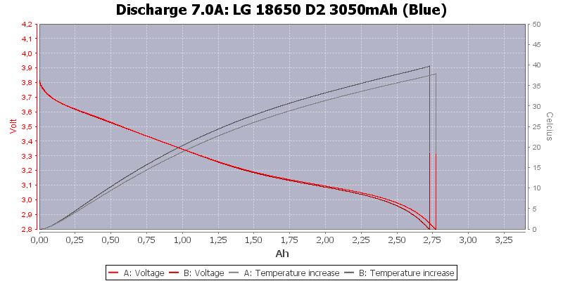 LG%2018650%20D2%203050mAh%20(Blue)-Temp-7.0
